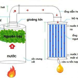 nguyên lý hoạt động nồi nấu tinh dầu 780 lit Tuấn Minh